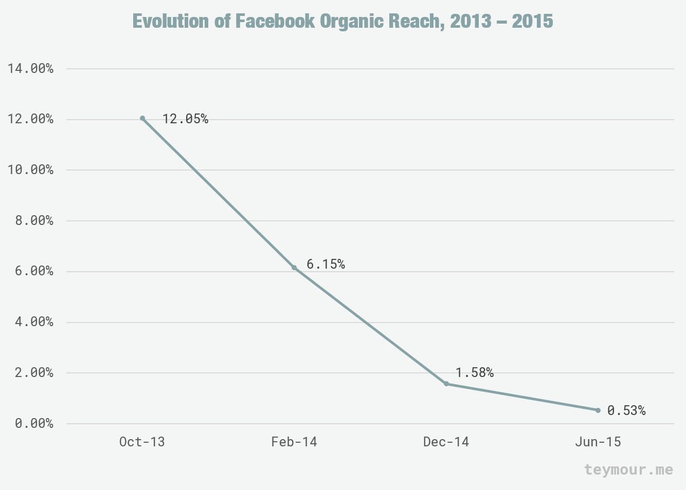 Evolution of Facebook's organic reach, Graph