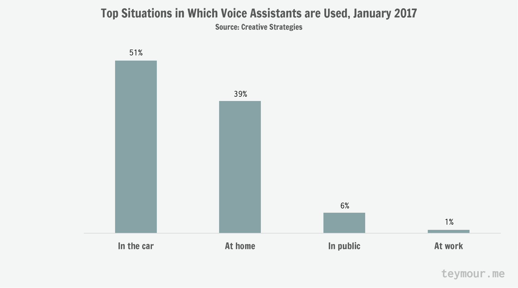 Top Situations In Which Voice Assistants Are Used - Jan 2017 - Amazon Alexa, Google Assistant, Microsoft Cortana